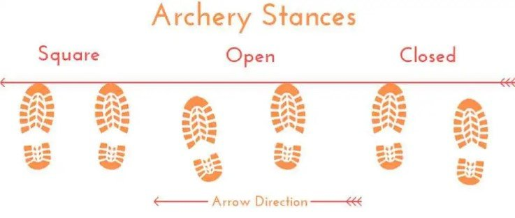 the four Archery Stance